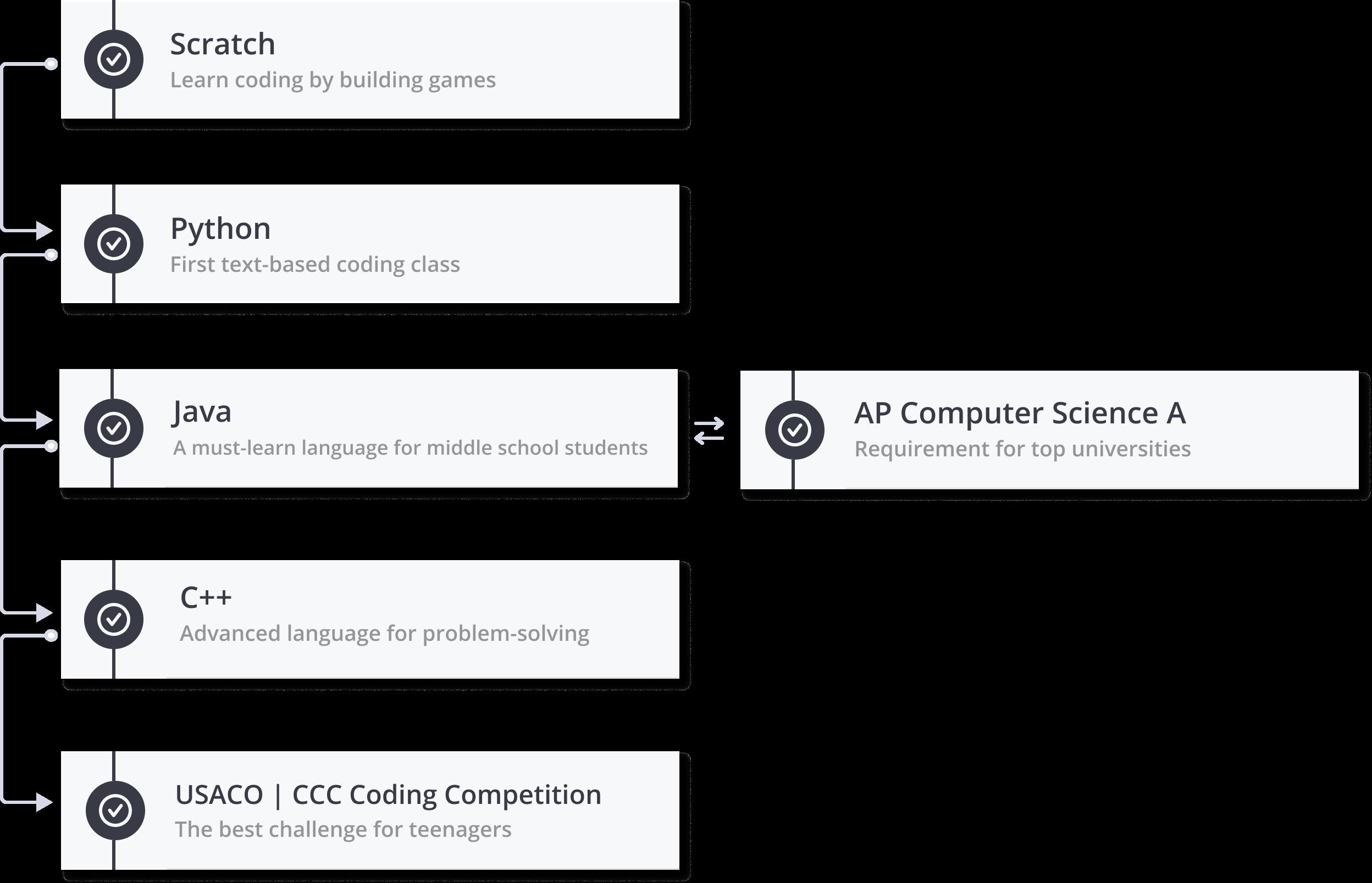 codinglearningpath