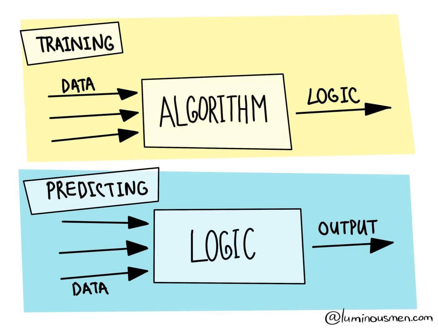 algorithms for kids