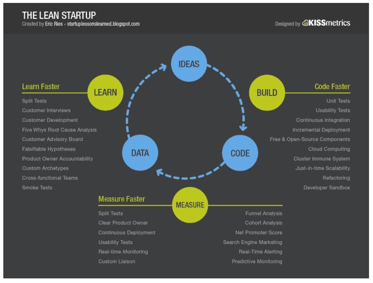 the lean startup illustration