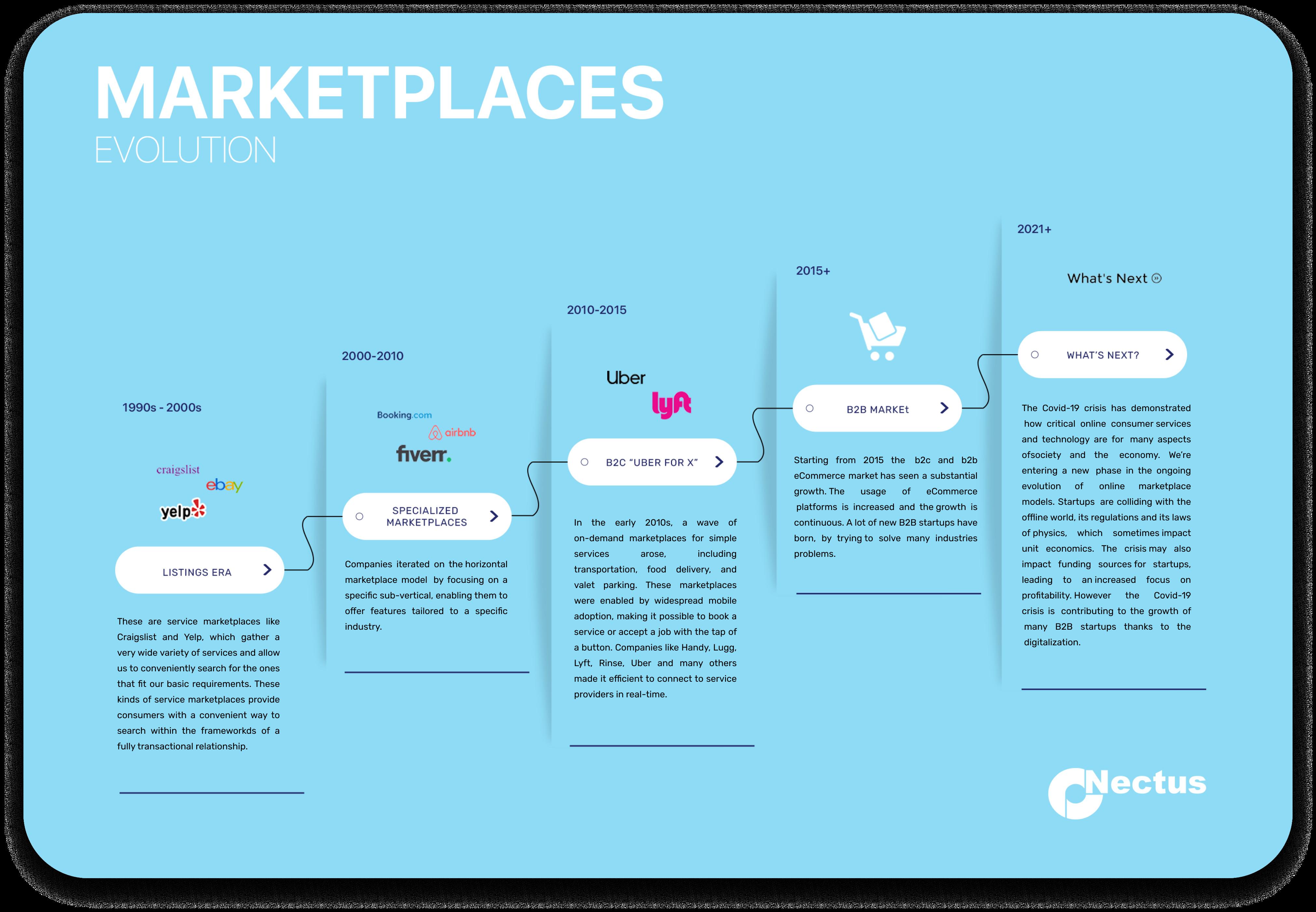 marketplaces evolution development onectus