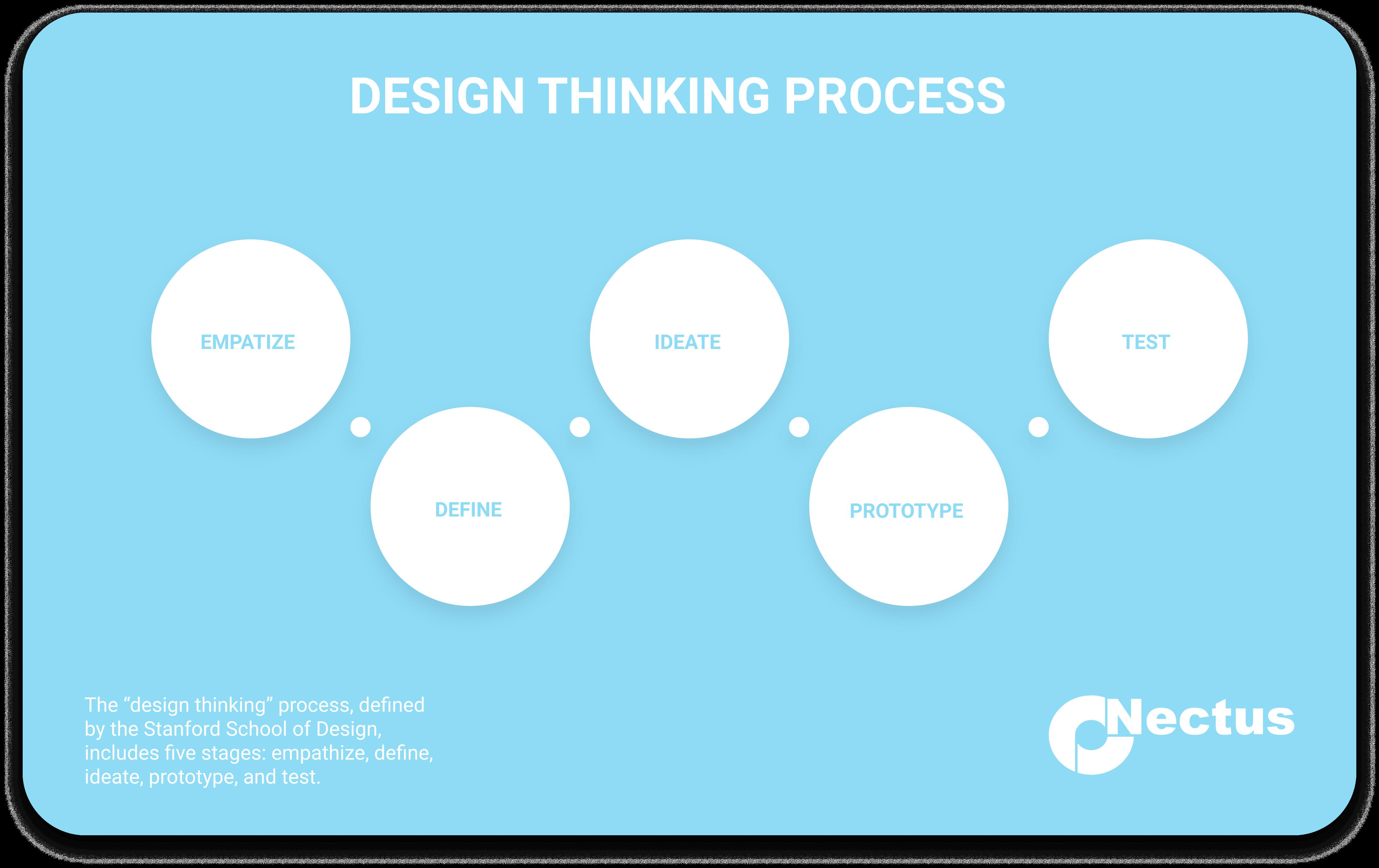 Design system onectus