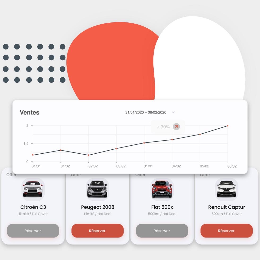 Graphique avec courbe croissante et exemple de voitures disponibles