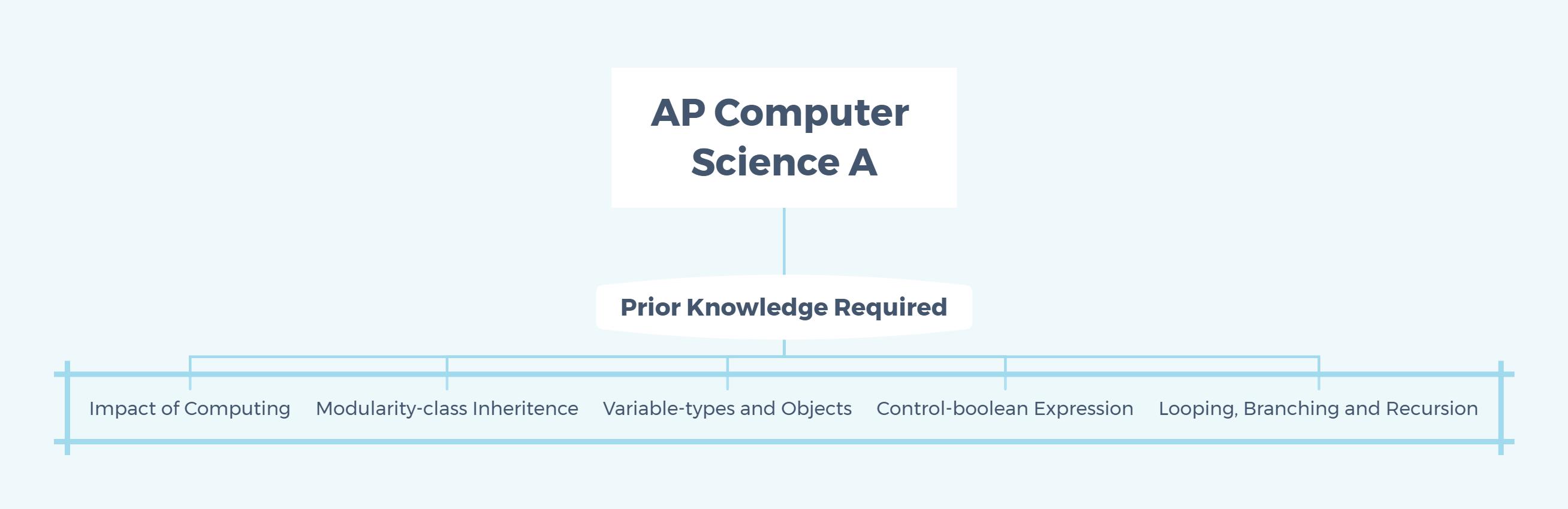 AP computer science A content