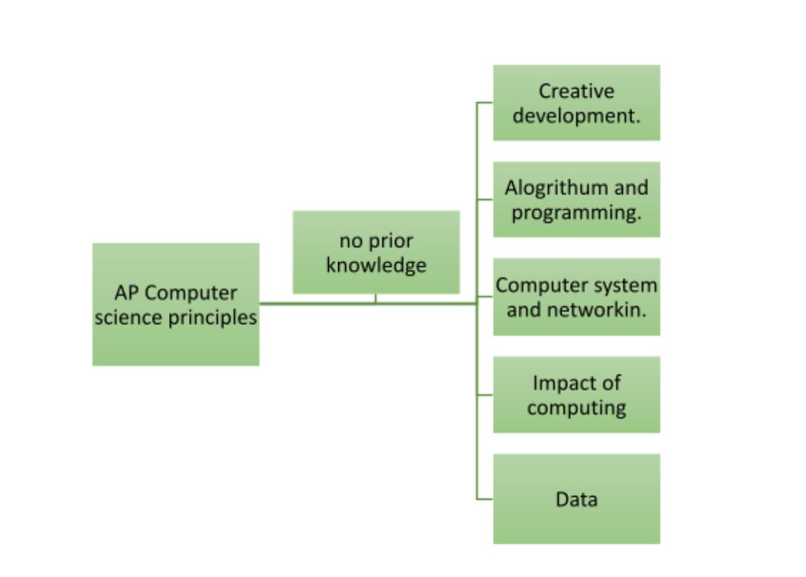 AP computer science content