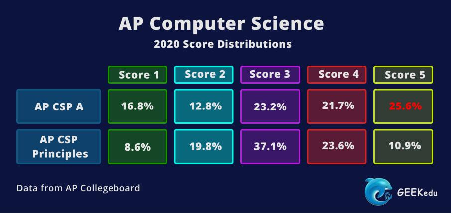 AP Computer Science Score Distributions