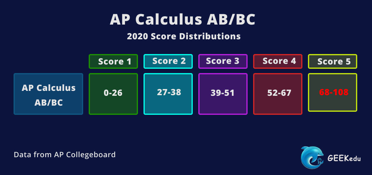 Ap calculus score distributions