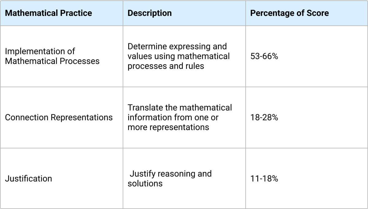 AP calcluuts percentage of score