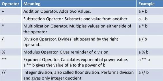 python operator2