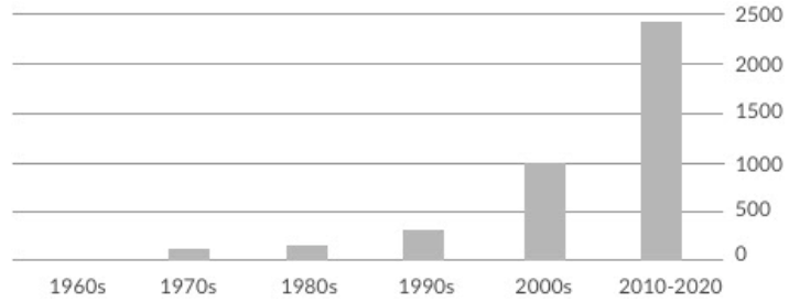 A chart showing the exponential growth of Electric Anti Fouling (EAF) Technology related research.