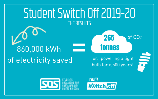 Student Switch Off 2019-20 results info graphic. 860,000 kWh of electricity saved equals 265 tonnes of co2