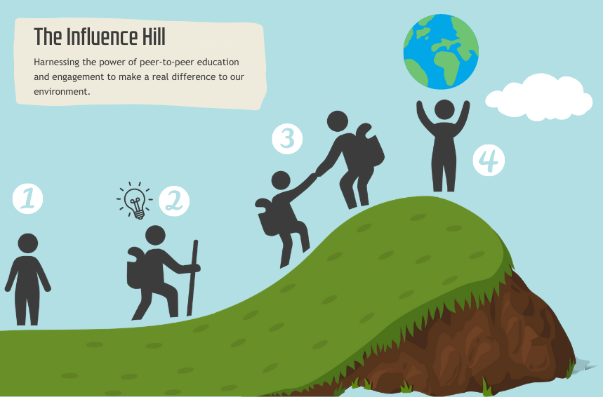 A graphic showing figures climbing a hill, reading 'The Influence Hill. Harnessing the power of peer-to-peer education and engagement to make a real difference to our environment'. At the bottom, a figure just stands straight, labelled (1). Slightly higher on the hill, there is a figure that has begun to climb with a lightbulb above their head, representing an idea, labelled (2). Higher still, there is a figure helping another up a steep part of the hill, labelled (3). At the top of the hill, the final figure stands with arms in the air, holding a globe.