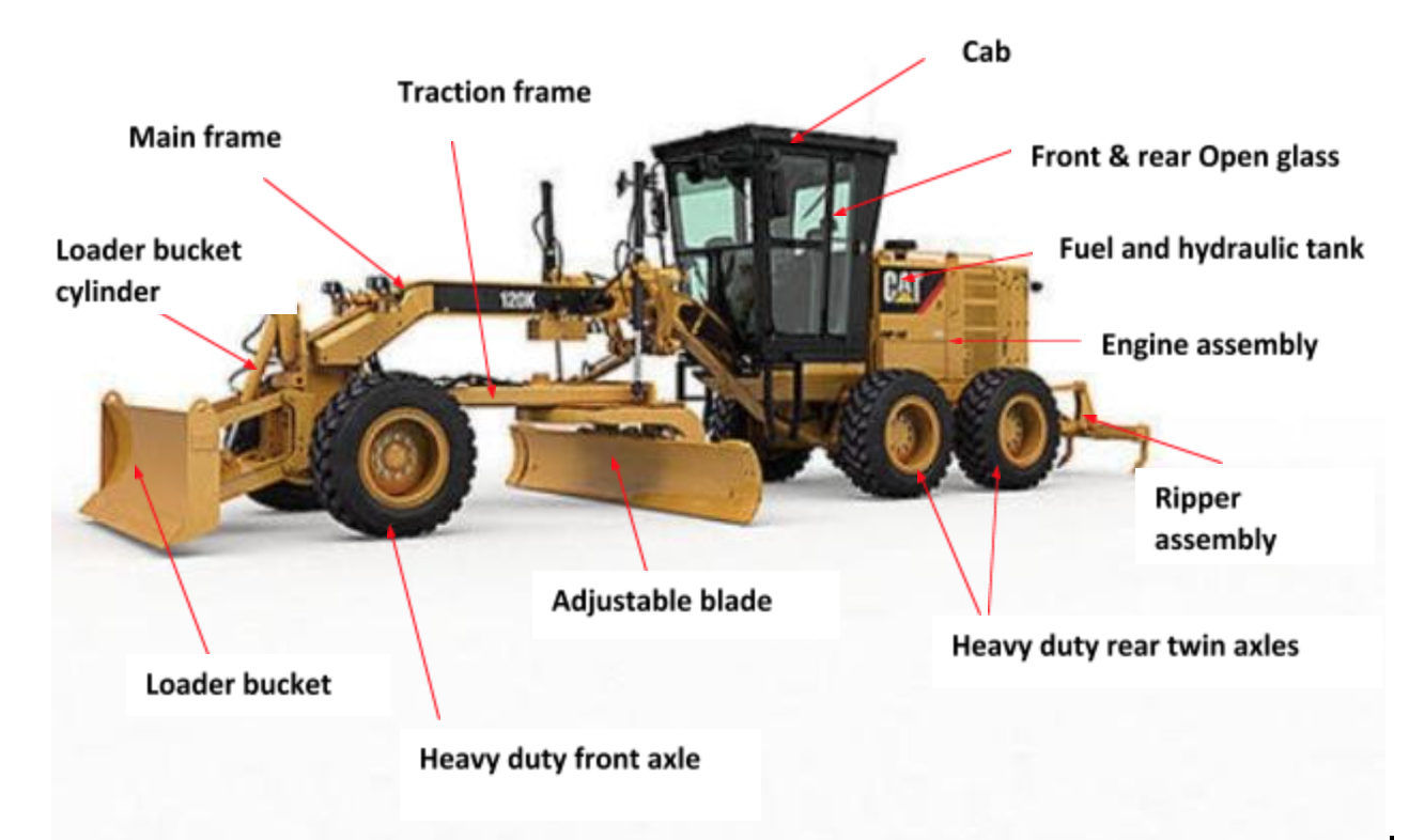 diagram explaining the different parts of a grader for contacting work
