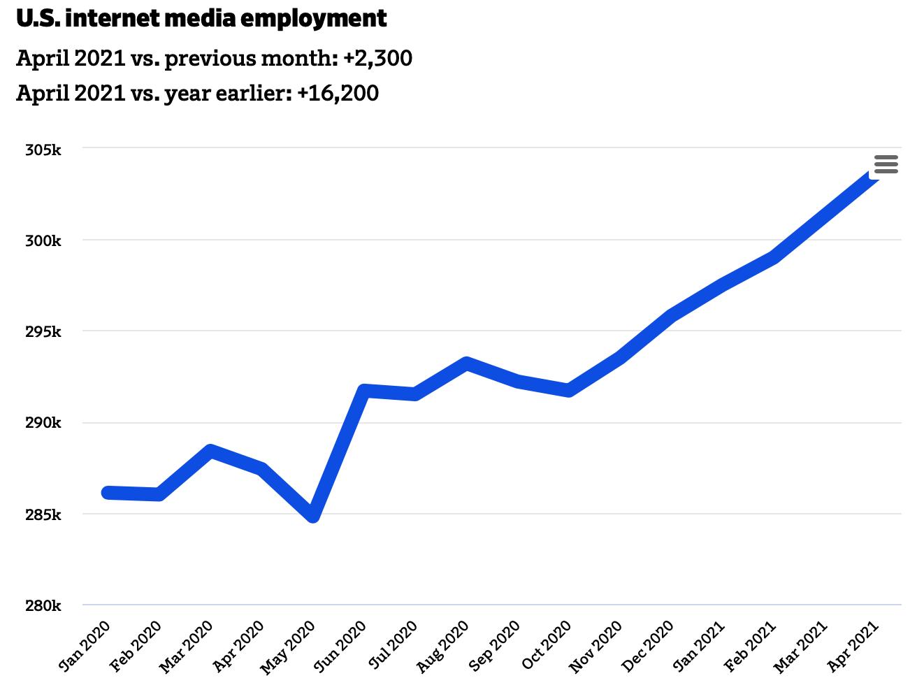 internet-media-employment-statistics