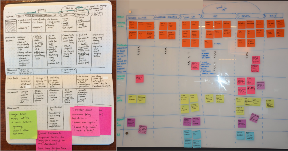 images of a journey map outline in a notebook and on a whiteboard