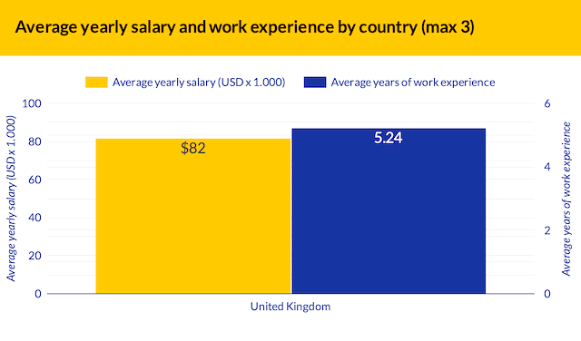 A graph showing the average yearly salary and work experience for the UK. Average  annual salary is $82k and average years work experience is 5.24 years