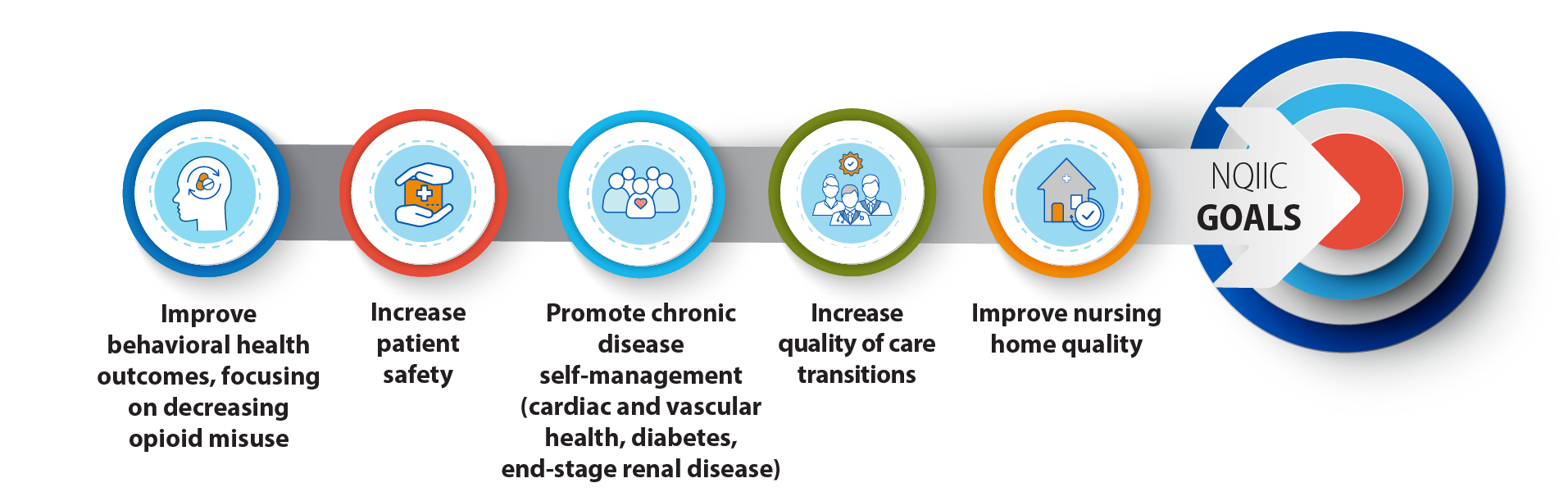 Infographic depicting the 5 goals which make up NQIIC Goals.  Goal 1: Improve behavioral health outcomes, focusing on decreasing opioid misuse Goal 2: Increase patient safety Goal 3: Promote chronic disease self-management (cardiac and vascular health, diabetes, end-stage renal disease) Goal 4: Increase quality of care transitions Goal 5: Improve nursing home quality