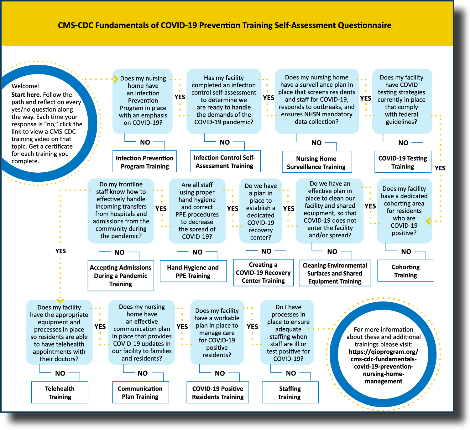 """""""screenshot of CMS-CDC Fundamentals of COVID-19 Prevention Training Self-Assessment Questionnaire"""""""