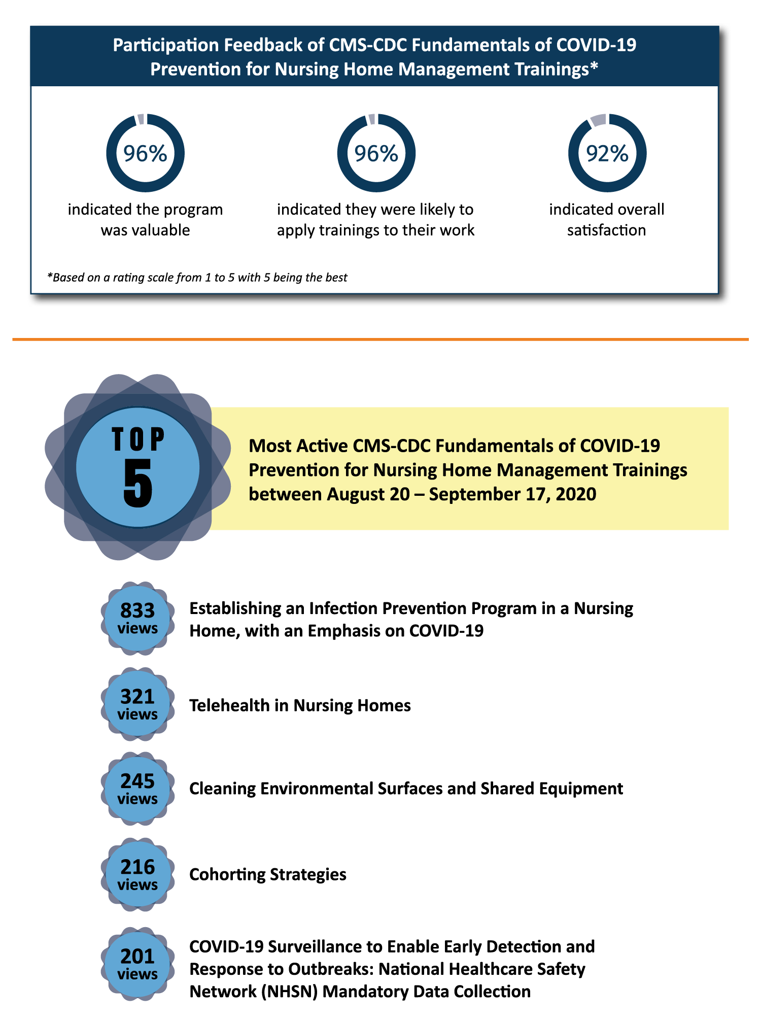 """""""Participation Feedback of CMS-CDC Fundamentals of COVID-19 Prevention for Nursing Home Management Trainings* Most Active CMS-CDC Fundamentals of COVID-19 Prevention for Nursing Home Management Trainings between August 20 – September 17, 2020 *Based on a rating scale from 1 to 5 with 5 being the best ninety six percent indicated the program was valuable 96 percent indicated they were likely to apply trainings to their work 92 percent indicated overall satisfaction Most Active CMS-CDC Fundamentals of COVID-19 Prevention for Nursing Home Management Trainings between August 20 – September 17, 2020 833 views Establishing an Infection Prevention Program in a Nursing Home, with an Emphasis on COVID-19 321 views Telehealth in Nursing Homes 245 views Cleaning Environmental Surfaces and Shared Equipment 216 views Cohorting Strategies 201 views COVID-19 Surveillance to Enable Early Detection and Response to Outbreaks: National Healthcare Safety Network (NHSN) Mandatory Data Collection"""""""