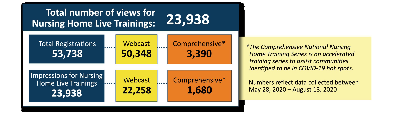 """Total number of views for Nursing Home Live Trainings: 23,938 Total Registrations 53,738 Impressions for Nursing Home Live Trainings 23,938 Webcast 50,348 Webcast 22,258 Comprehensive* 3,390 Comprehensive* 1,680"""