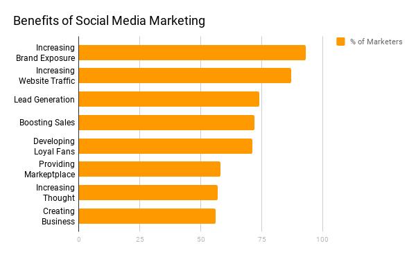 Social media marketing benefits for brokers