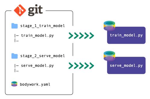 Git project structure.