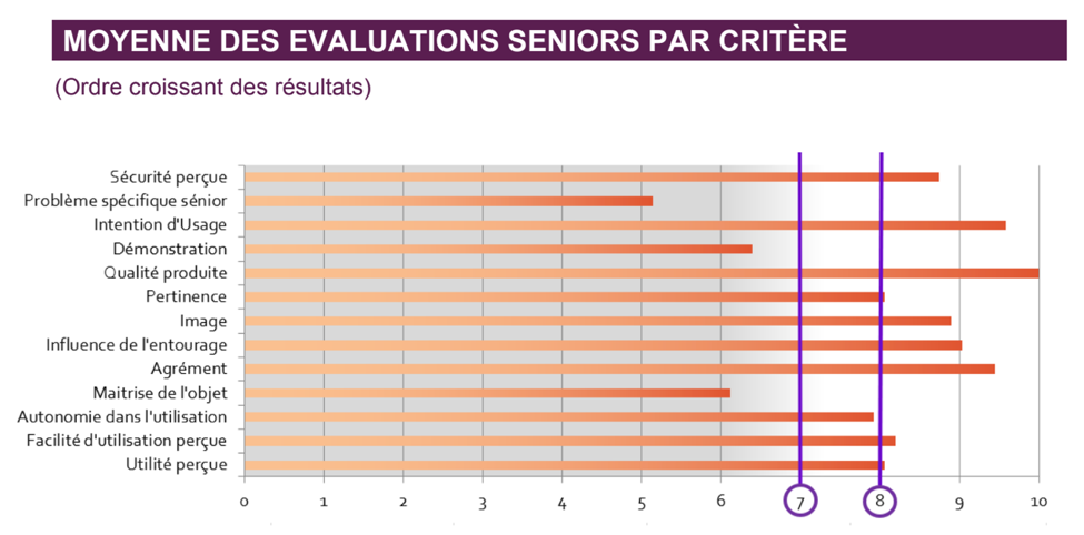 graphique testé et approuvé par les seniors