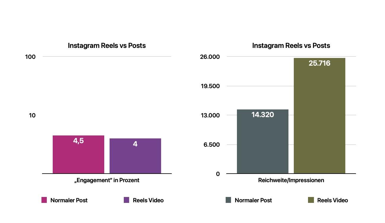 Vergleich von Instagram Reels und Instagram Post hinsichtlich Reichweite und Engagement