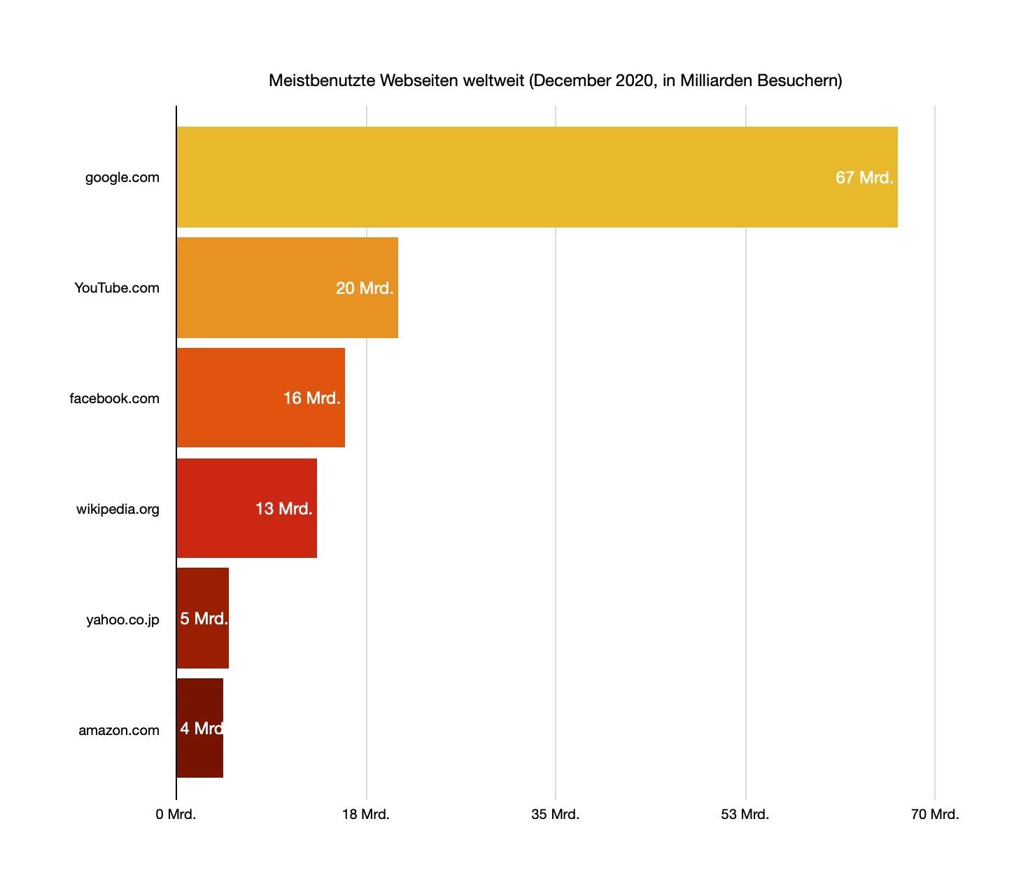 Meistbenutzte Webseiten Weltweit (Dezember 2020) in Milliarden Besuchern