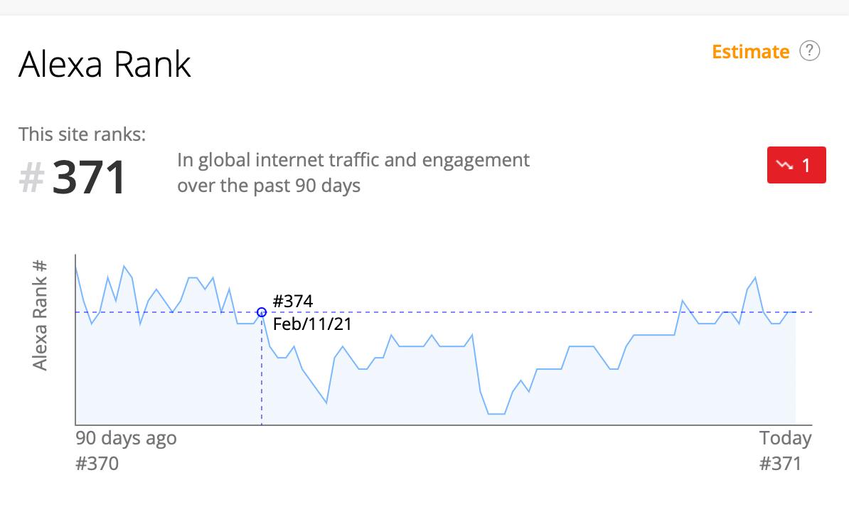 Quoras ist auf Rang 371 aller Internetseiten
