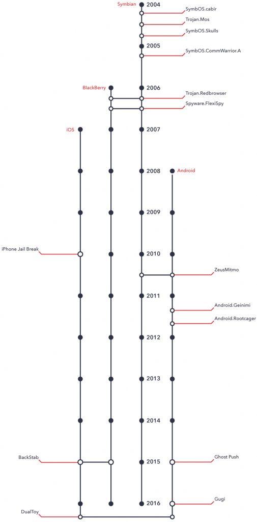 Timeline of Mobile Malware