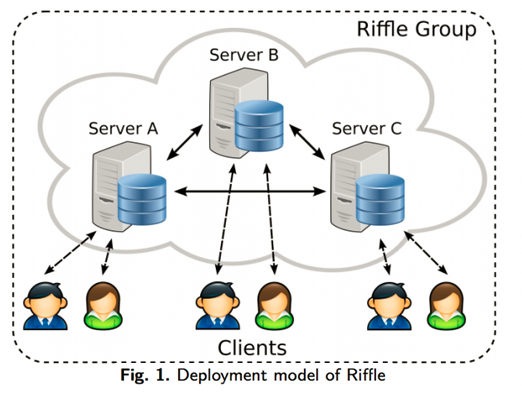 Fig 1-Deployment model of Riffle