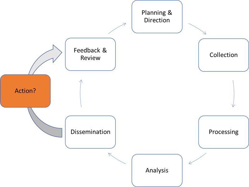 Figure 1: A modified intelligence cycle