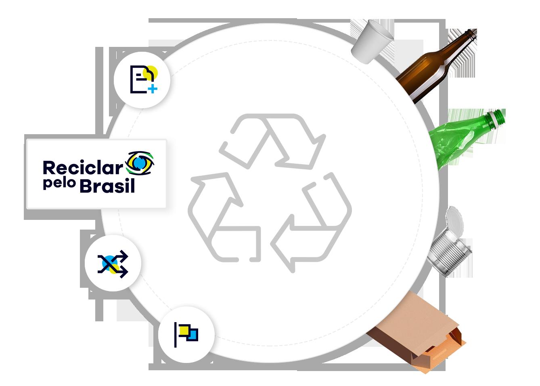 Conheça o papel das empresas parceiras do Reciclar pelo Brasil