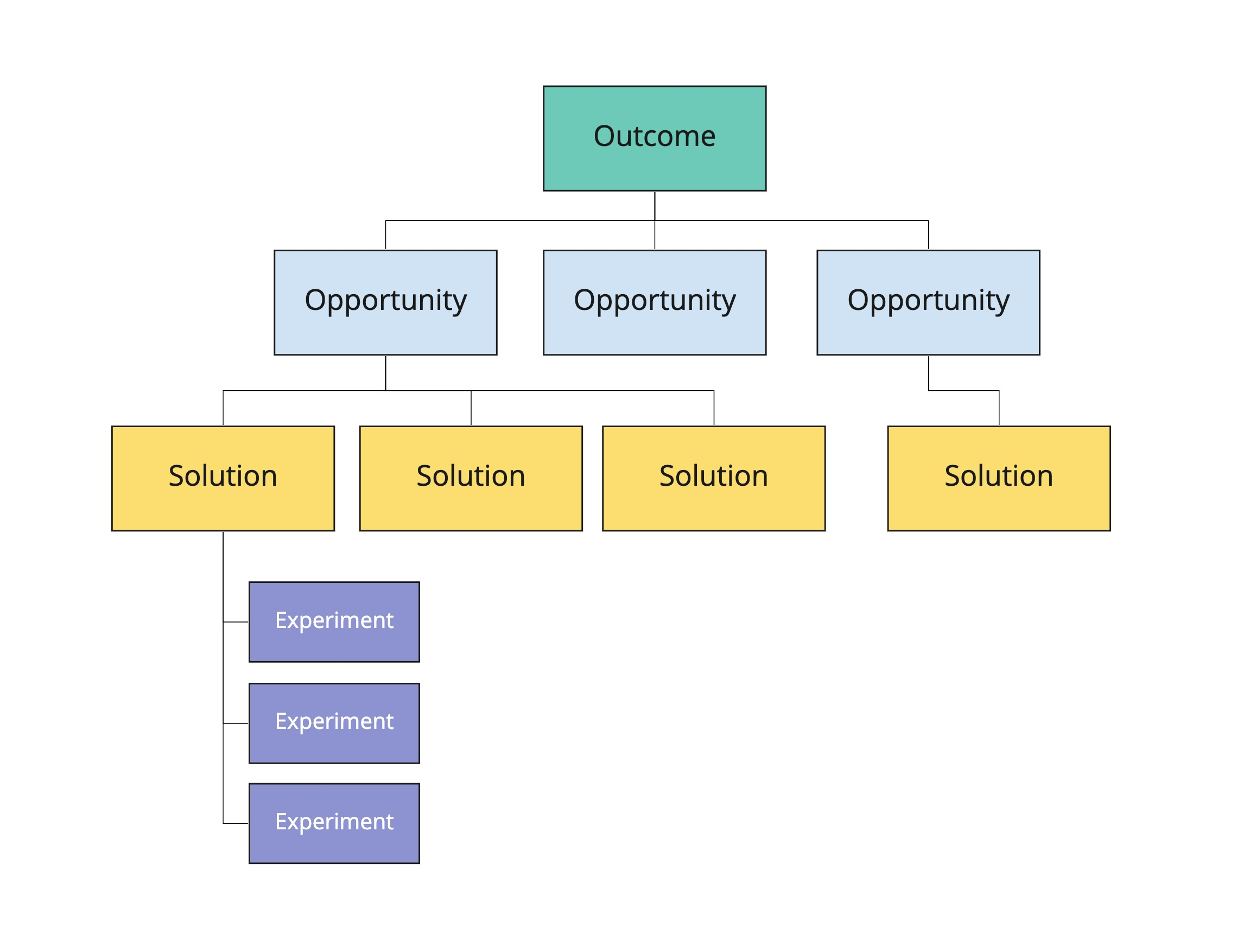 Diagram of an opportunity solution tree