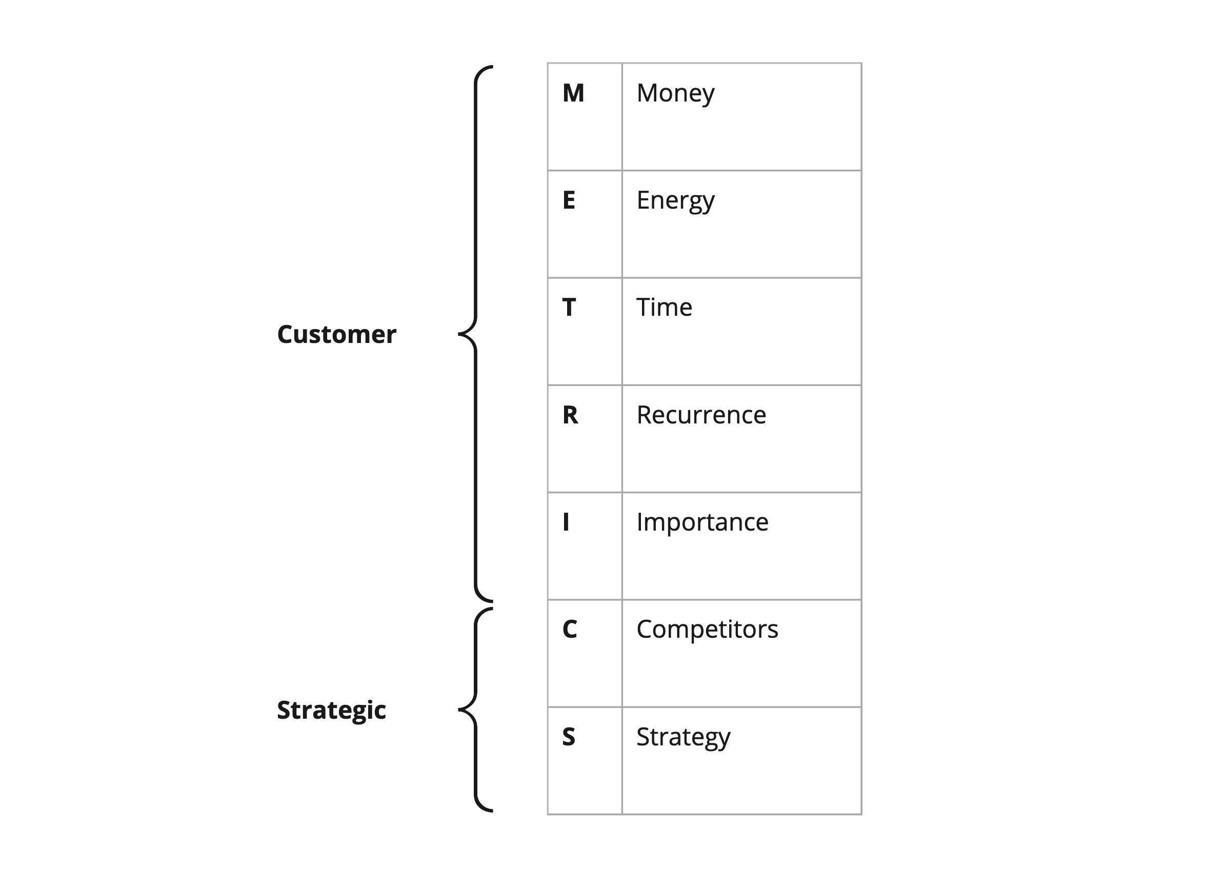 The METRICS model for prioritising opportunities