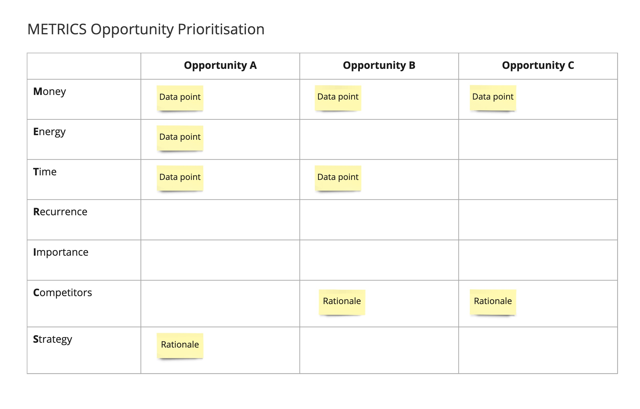 Example of a board with different data points used to prioritise customer opportunities