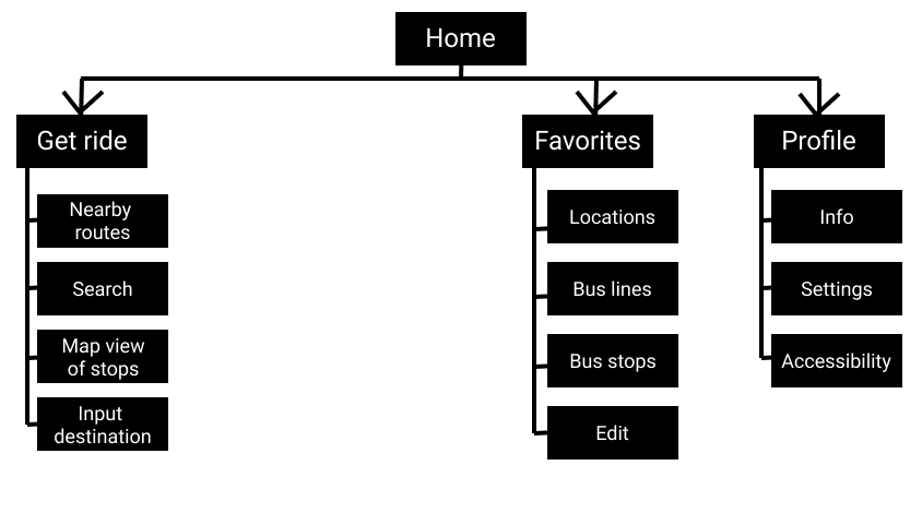 Sitemap showing the screens for the app