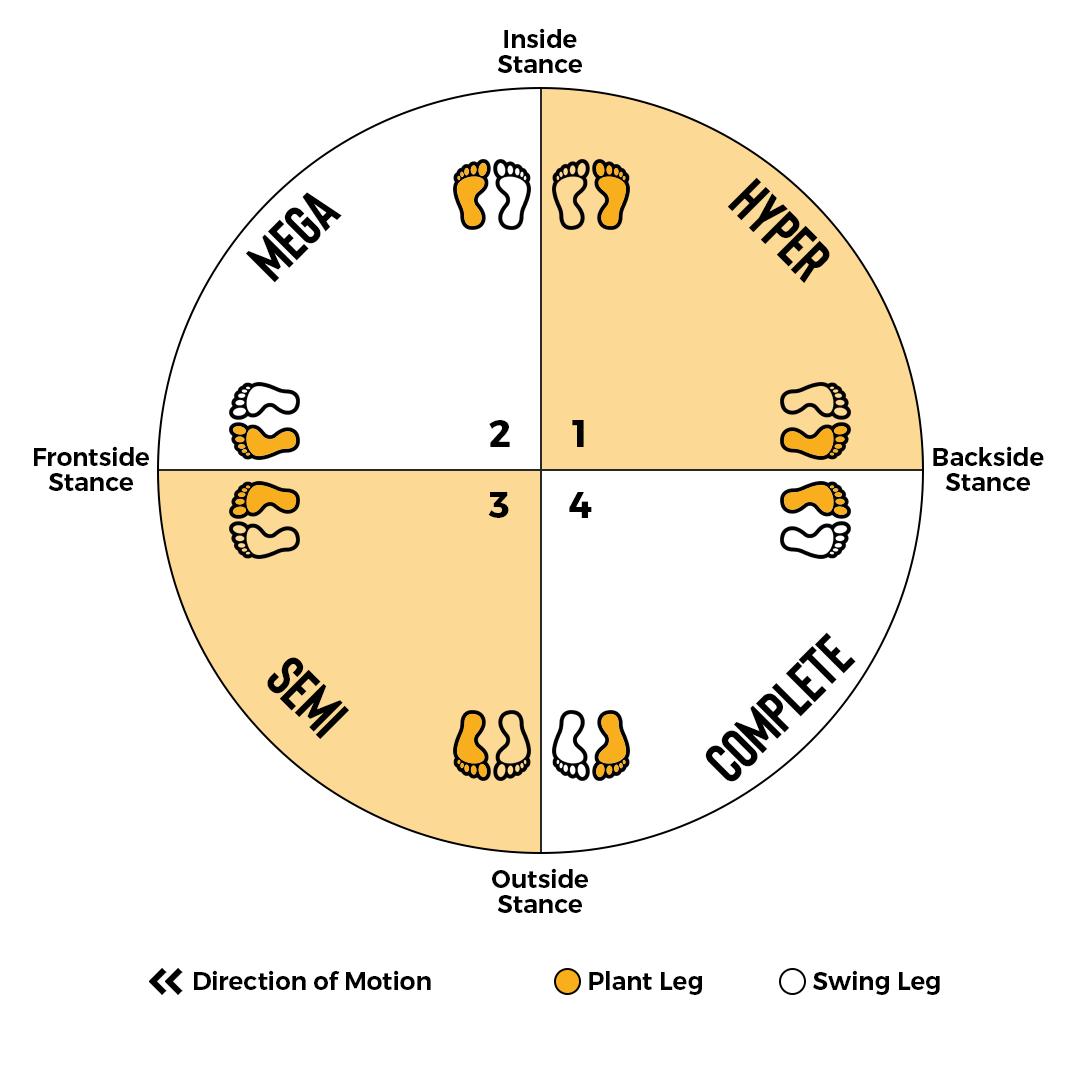 Landing Stances Chart