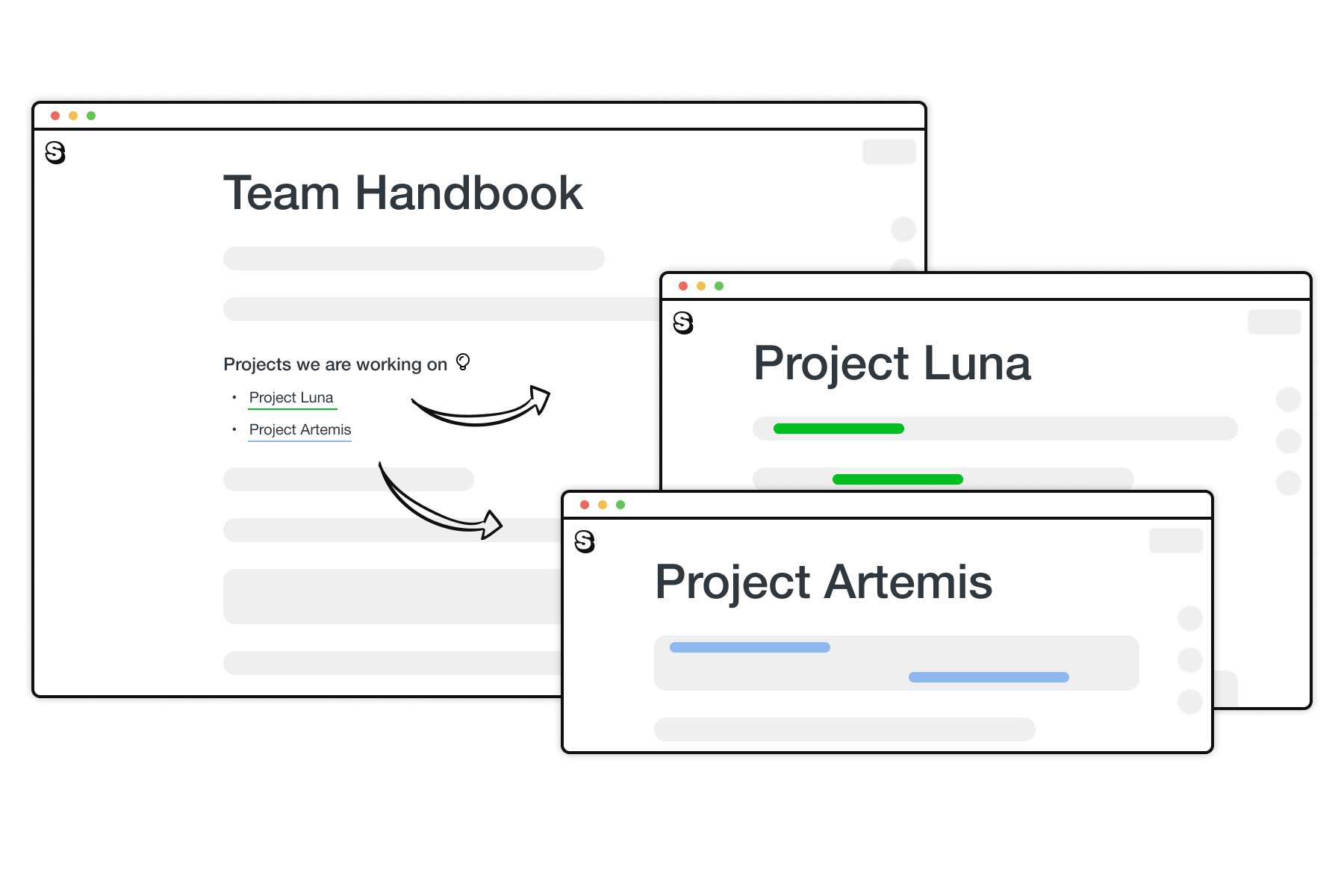 An illustration showing how autolinking and instant linking in Saga works. A page in Saga titled Team handbook contains links to pages titled Project Artemis and Project Luna.