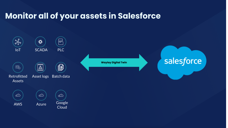Binding Salesforce assets to IoT objects or physical assets by creating digital twin assets