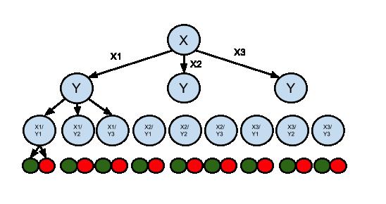 Waylay rule engine decision tree