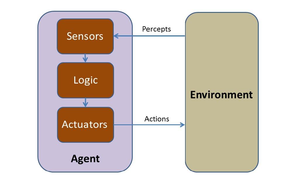 sensor environment