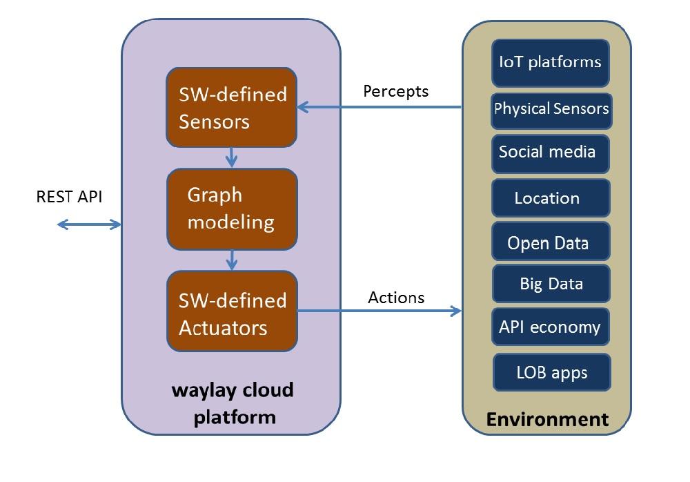 waylay platform