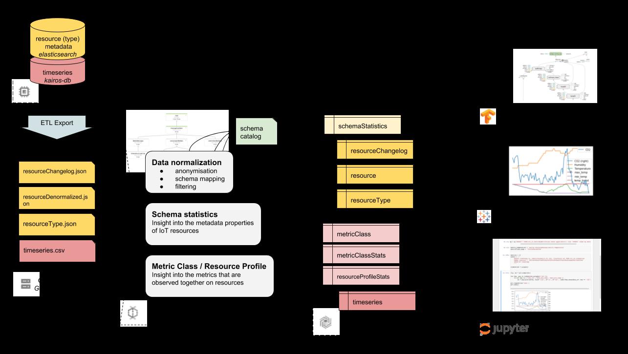 Waylay Business Intelligence Pipeline