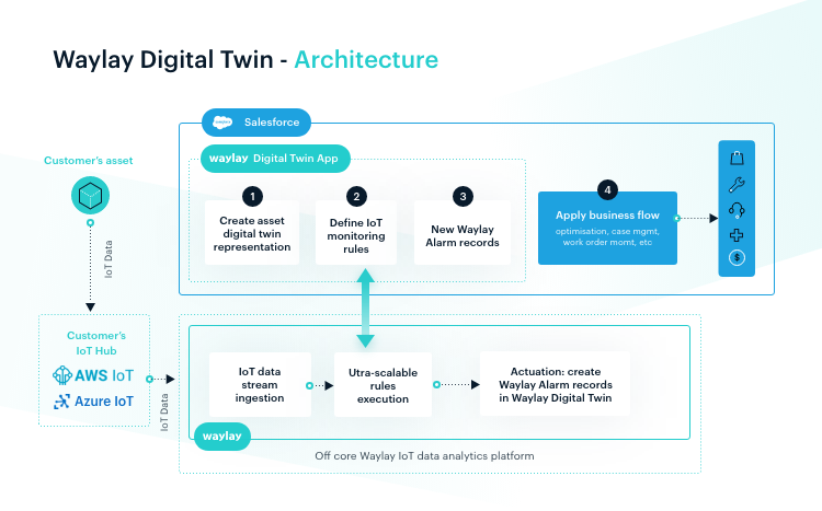 Waylay Digital Twin Architecture