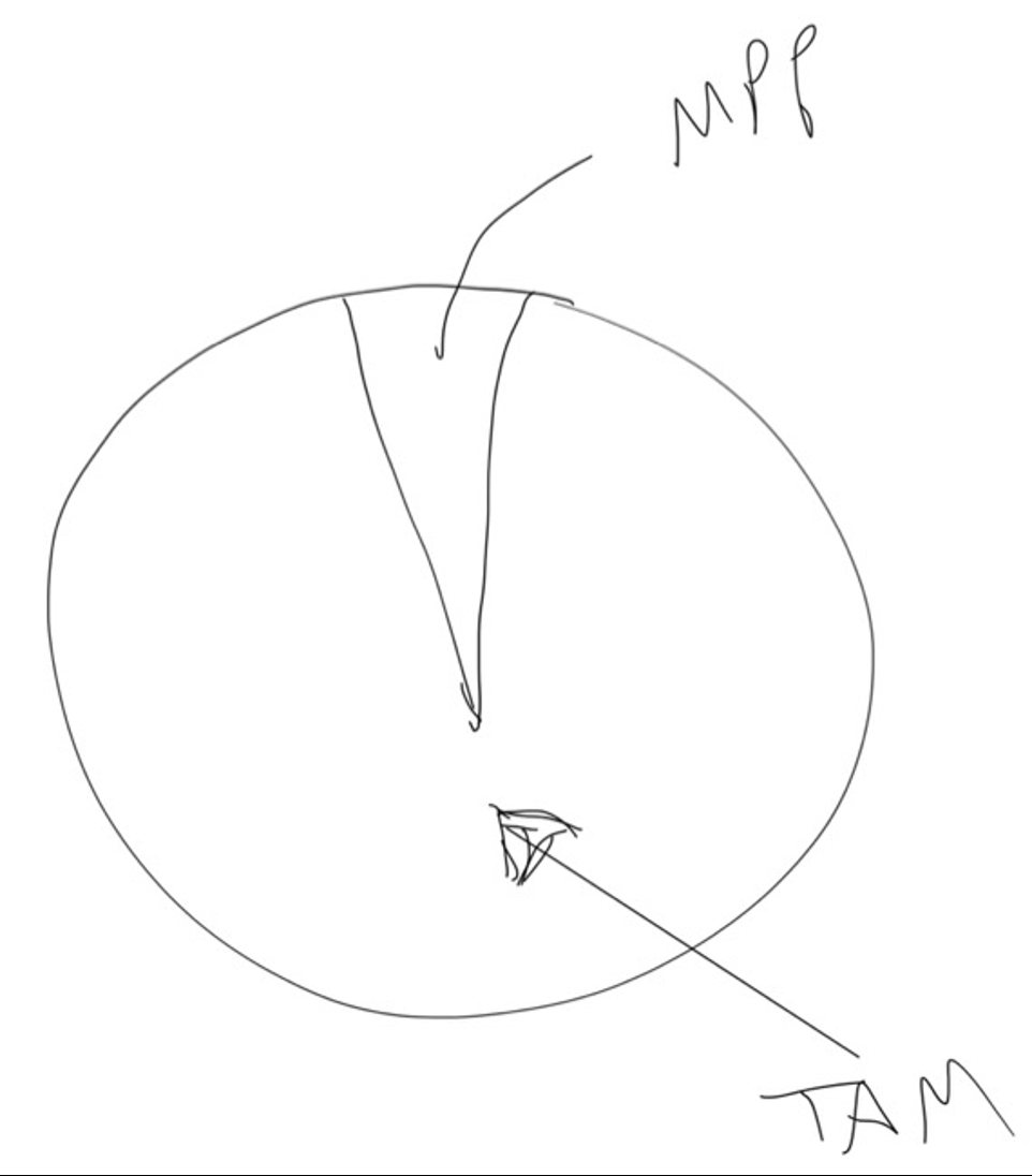 most-passionate-percentile.png