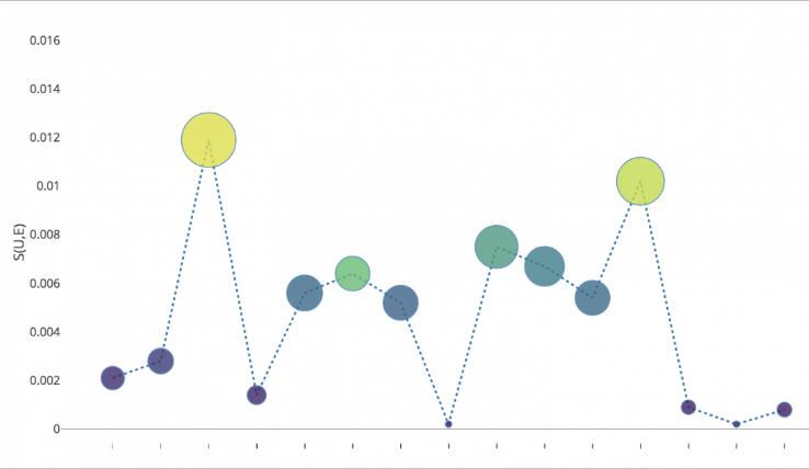 Visualización de datos con Plotly