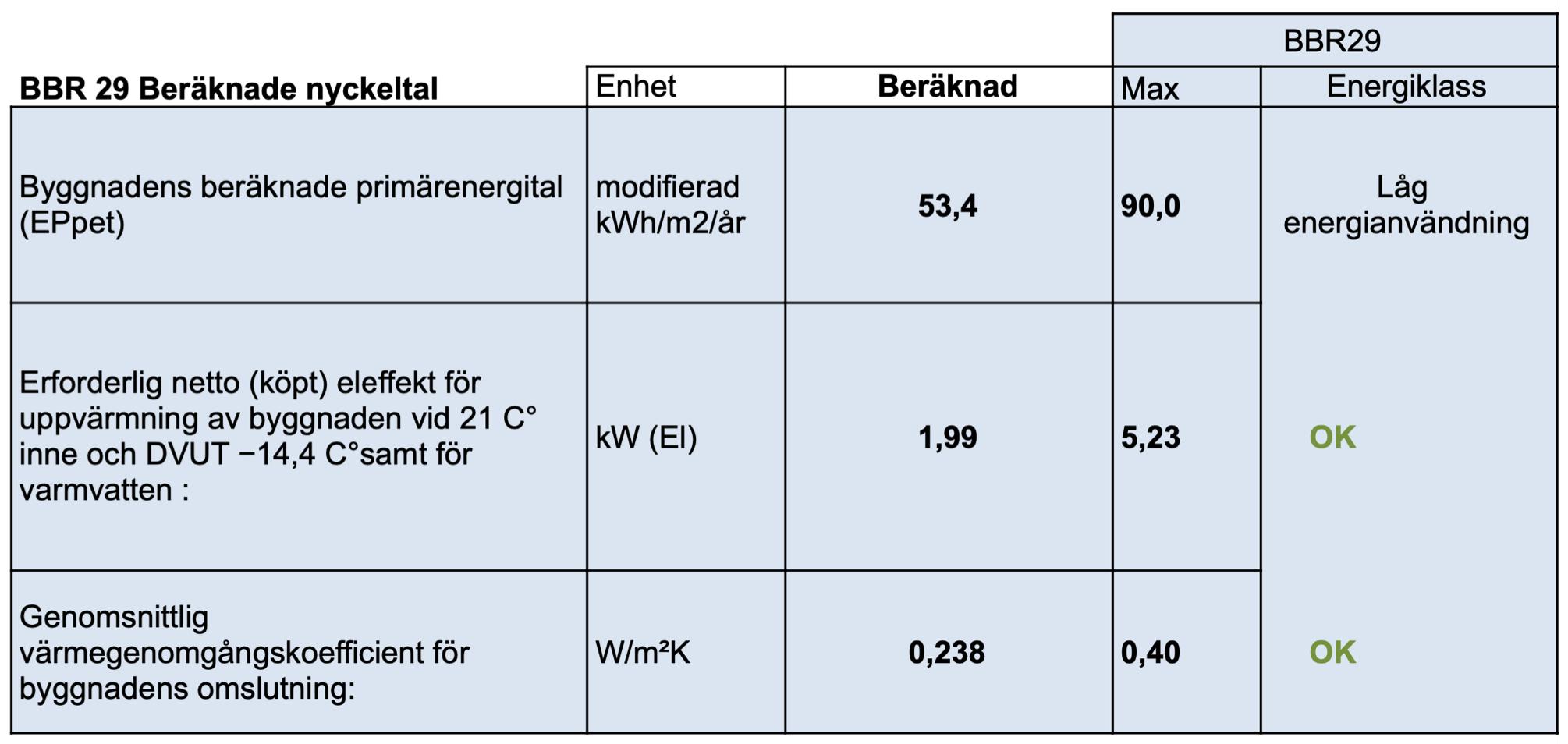 Exempel på energiberäkning som bl.a. visar primärenergital