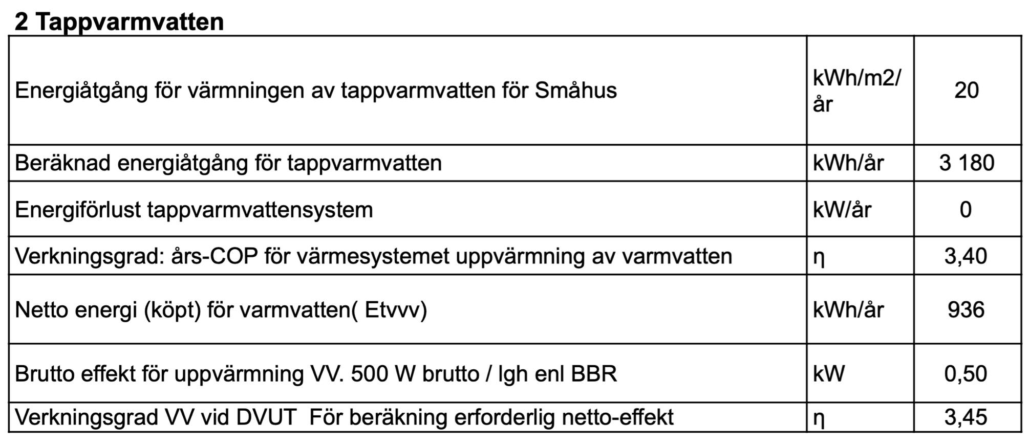 Exempel på energiberäkning som visar tappvarmvatten