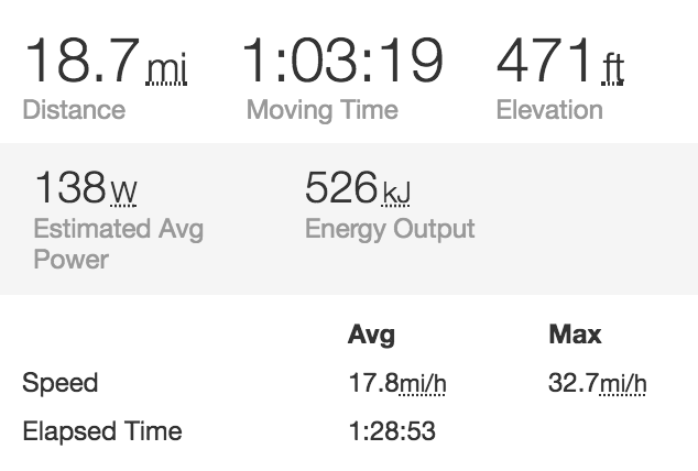 cycling 10 miles in 33 minutes